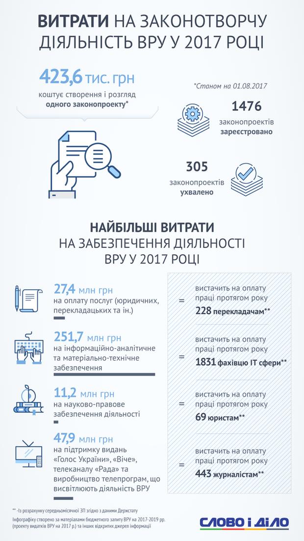 Скільки українці витрачають на утримання Верховної Ради