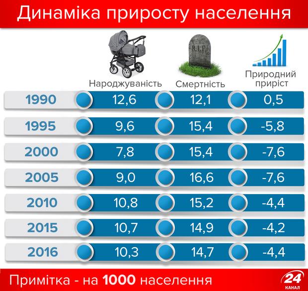 Приріст населення України, 1990-2016