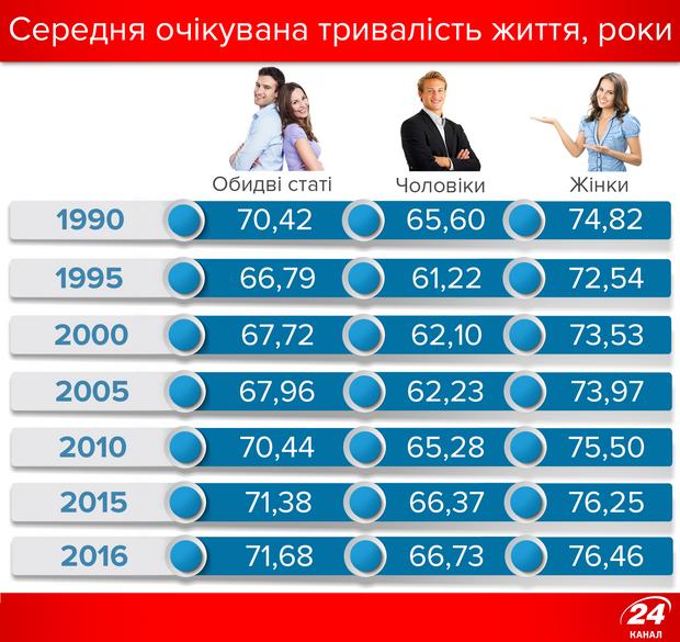 Середня тривалість життя українців