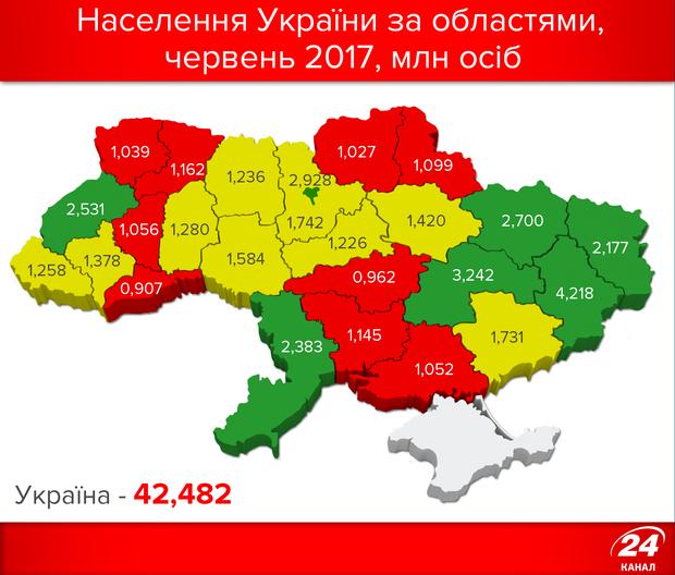Населення України за областями