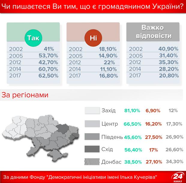 Скільки українців пишаються своїм громадянством