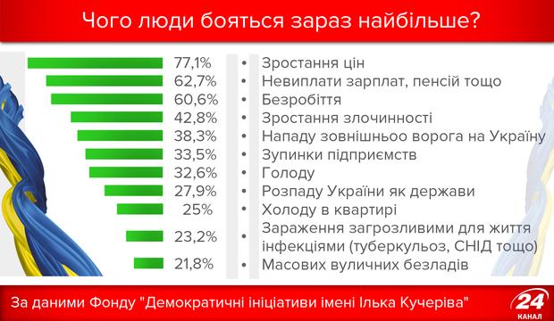 Чого бояться українці