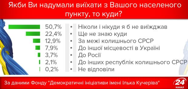 Скільки українців хотіли б виїхати
