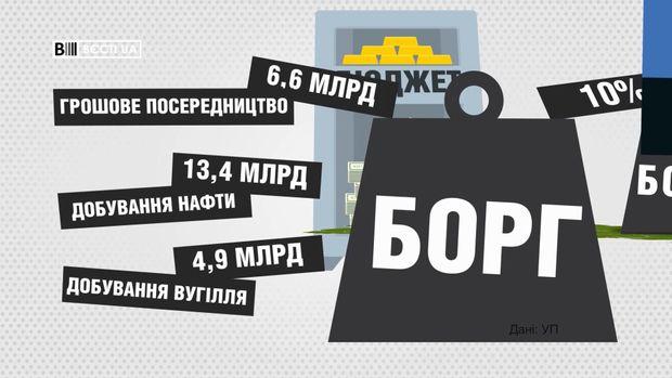 """Связанные с Коломойским фирмы прекратили платить по долгам перед """"Приватбанком"""" - Цензор.НЕТ 2736"""