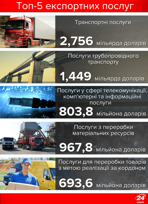 ТОП-5 експортних послуг