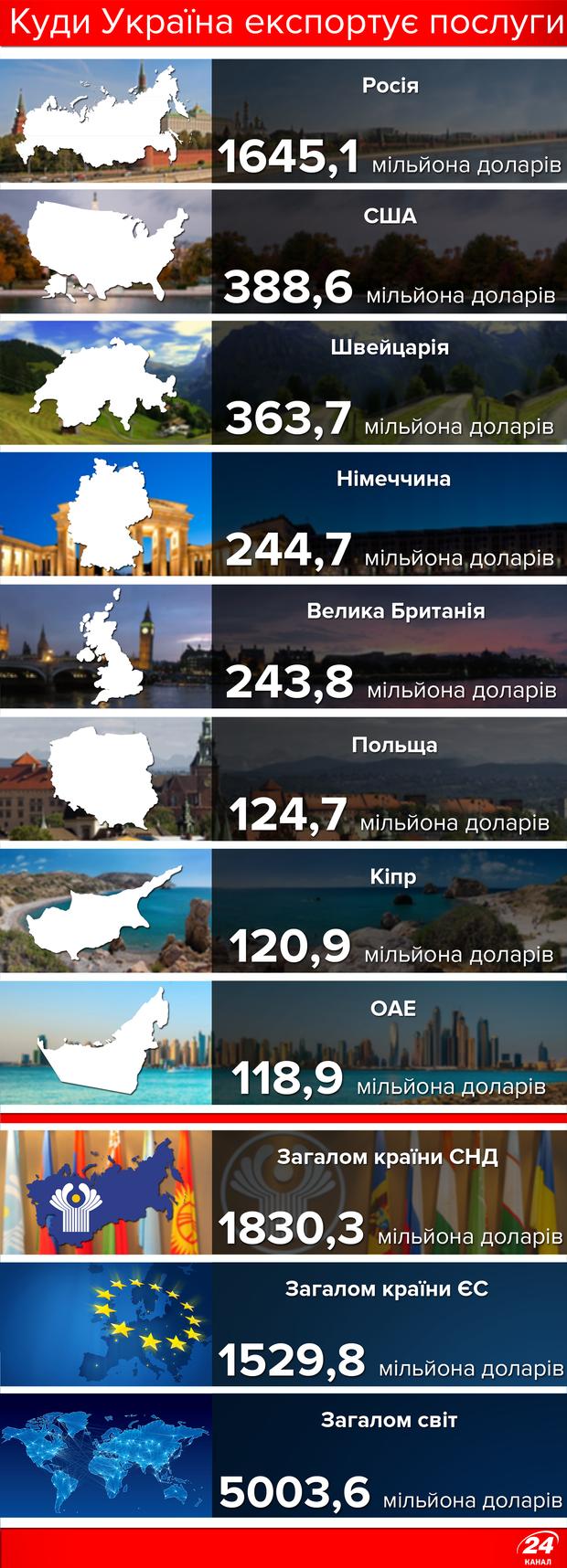Куди Україна експортує послуги