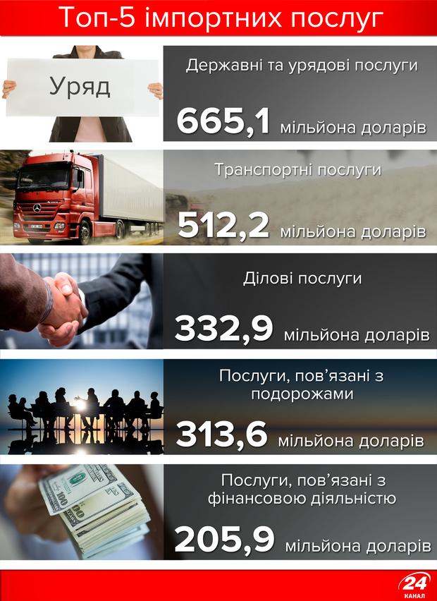 Топ-5 імпортних послуг для України