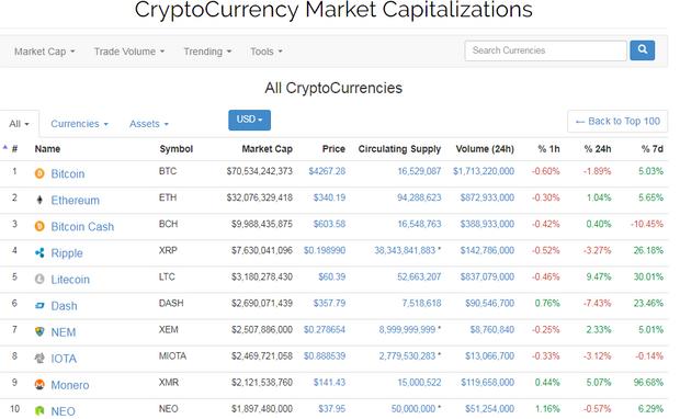 Рейтинг криптовалют: біткойн найдорожчий