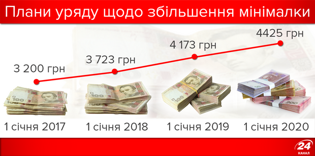 Як в Україні збільшуватиметься мінімальна зарплата