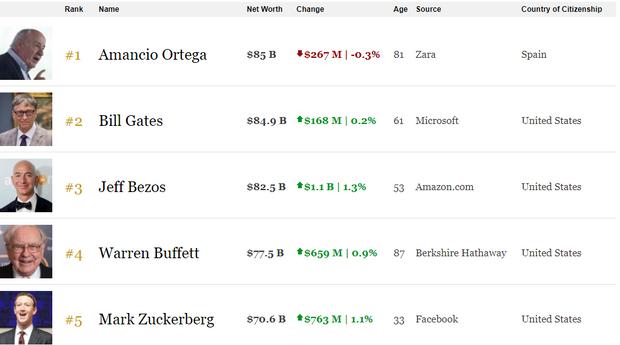 Forbes скинув Гейтса зверхівки рейтингу найбагатших