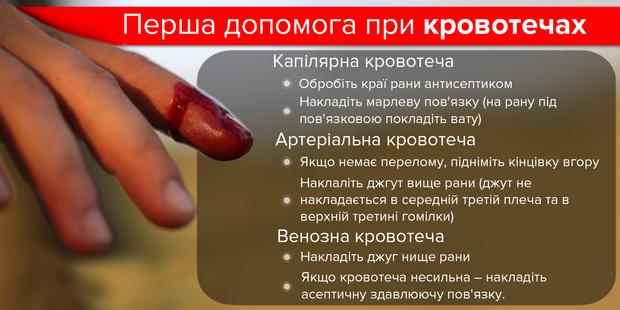 Перша допомога при капілярній, венозній та артеріальній кровотечах