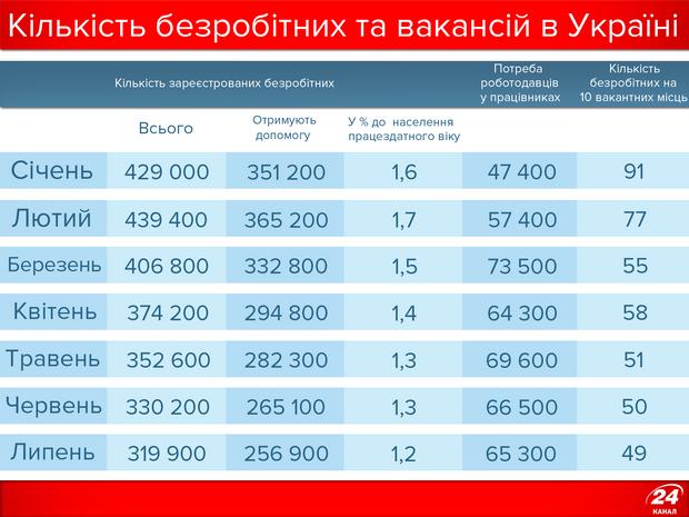 Рівень безробіття в Україні
