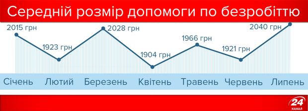 Розмір допомоги по безробіттю в Україні