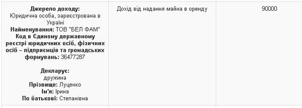 Невістка Луценків орендує приміщення у своєї свекрухи