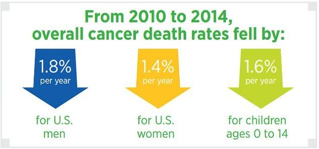 На рак може захворіти кожен