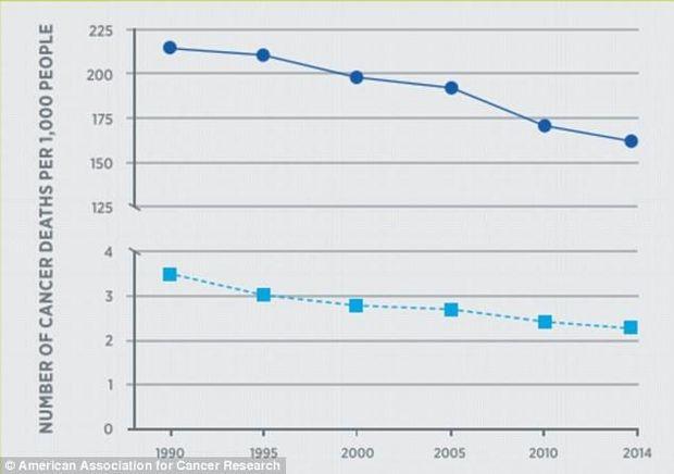 У 2014 від раку померло значно менше людей