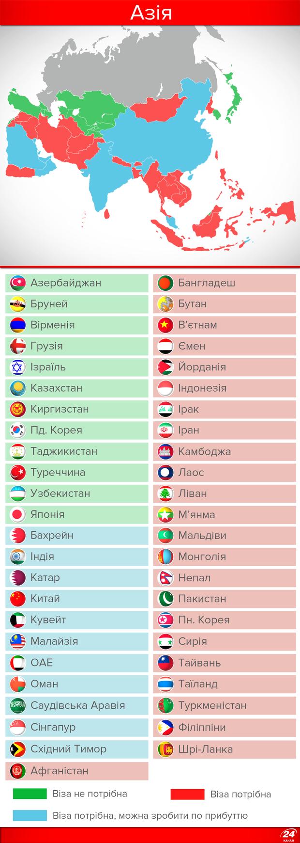 Кому потрібні візи для відвідування України: Азія