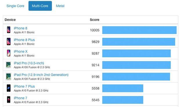 Тестування iPhone 8, iPhone 8 Plus та iPhone X