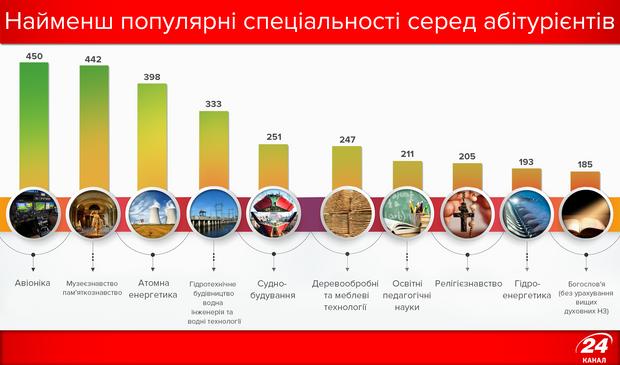 Найменш популярні спеціальності 2017