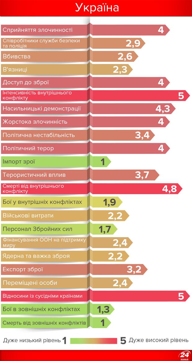 Україна у десятці антирейтингу миру
