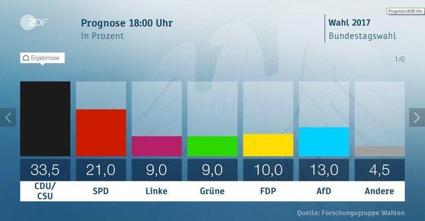 Вибори в Німеччині: результати екзит-полів