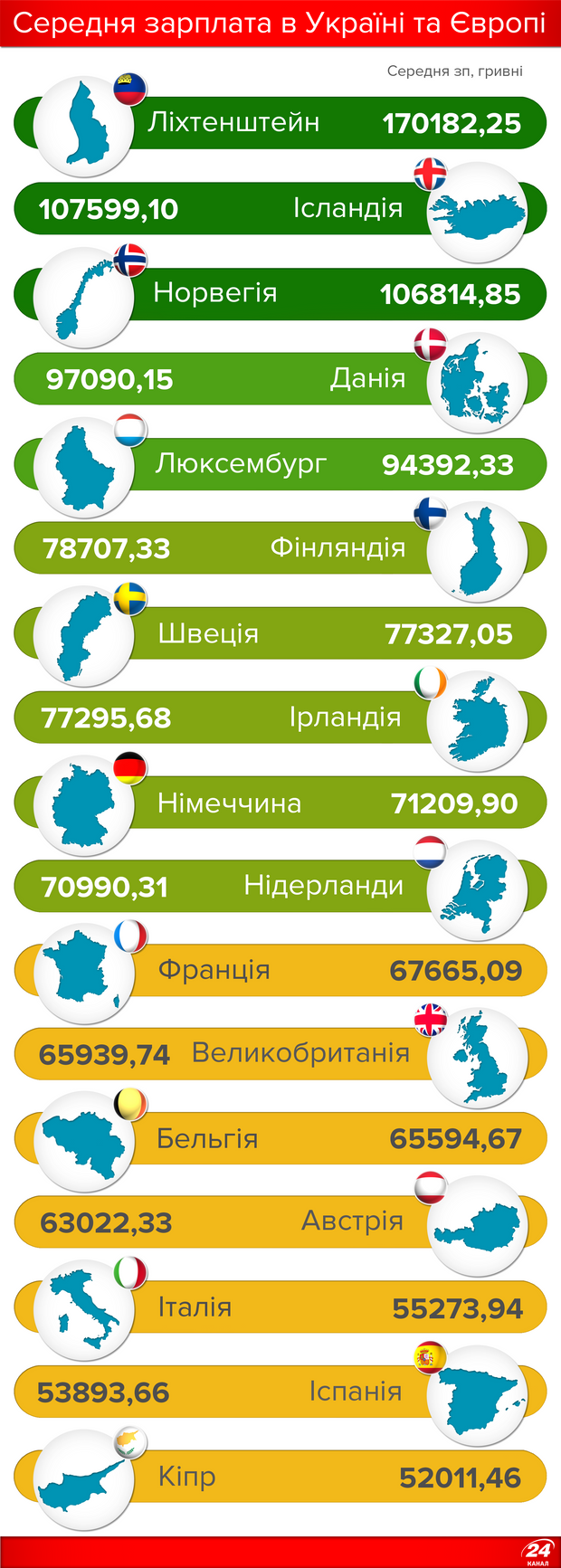 Середня зарплата в Україні та Європі