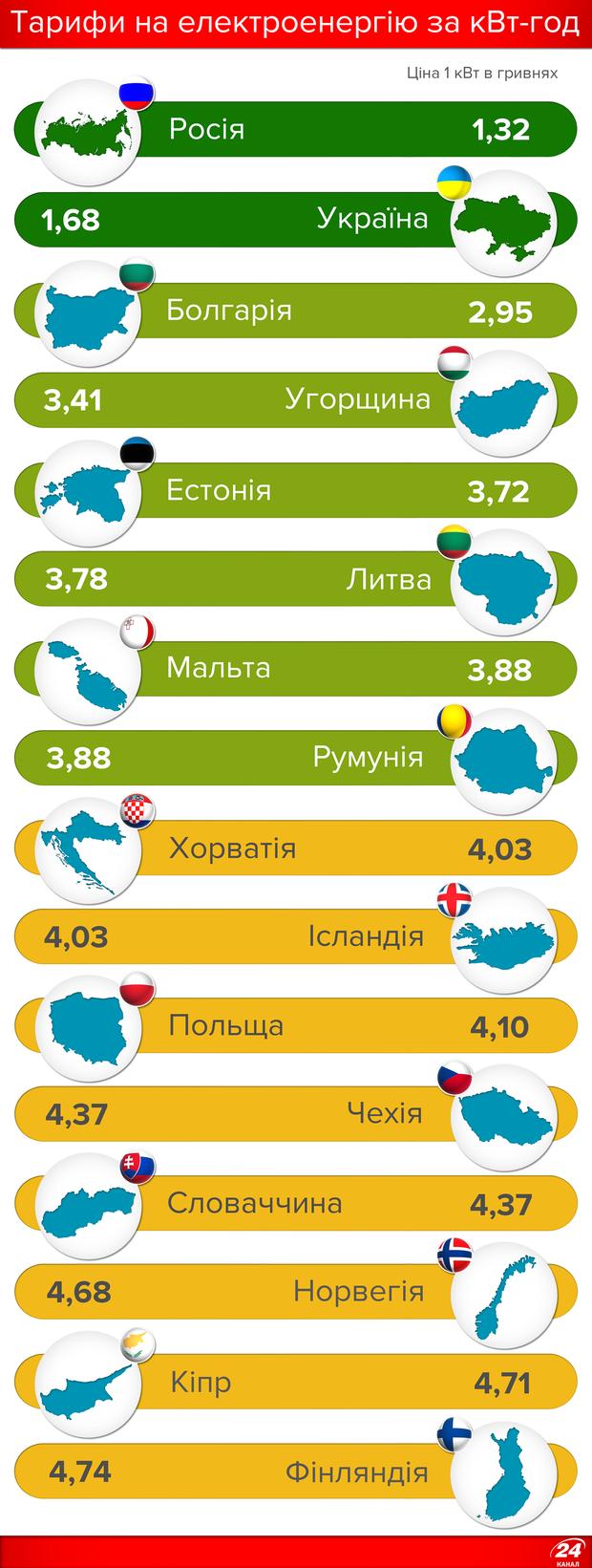 Тарифи на електроенергію в Україні та Європі