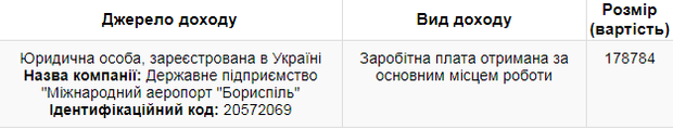 Павло Рябікін у серпні заробив майже 179 тисяч гривень