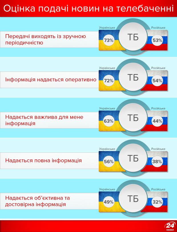 Оцінка новин на ТБ