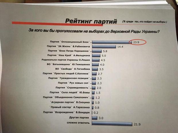 Донбас, Донецьк, вибори, статистика, волевиявлення