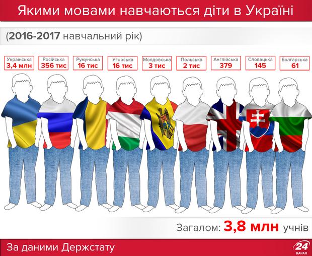 Мови навчання у школах України
