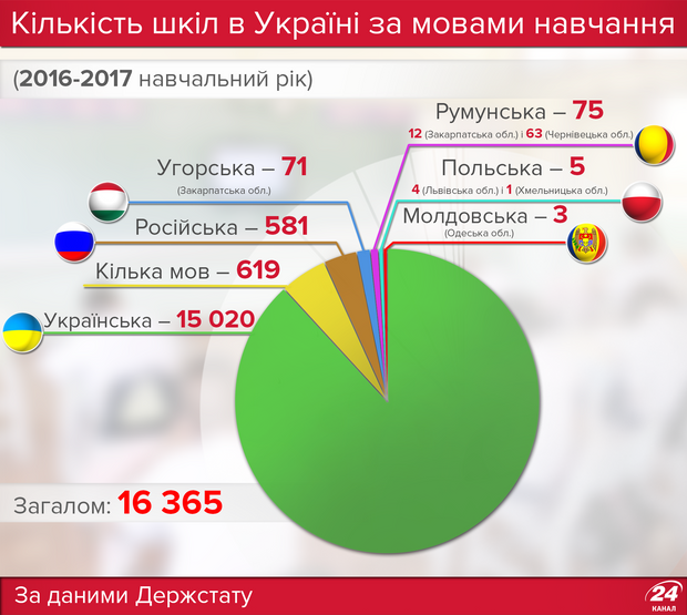 Скільки в Україні шкіл з мовами нацменшин