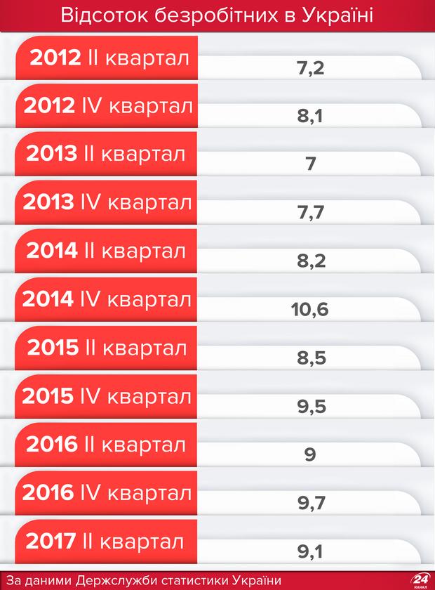 Рівень безробіття в Україні: статистика