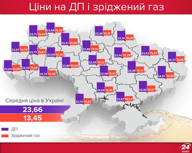 Ціни на дизельне пальне та автогаз