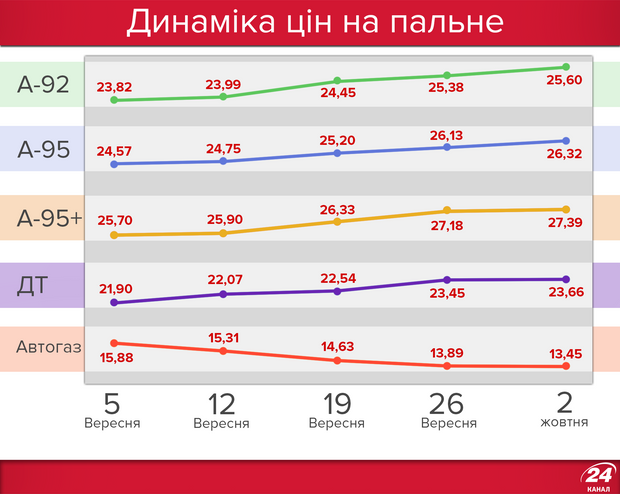 Динаміка цін на пальне