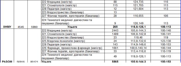 Медицинский университеты украины стоимость обучения 1с 8 торговля обучение бесплатно