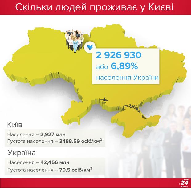 У Києві живе майже 3 млн осіб