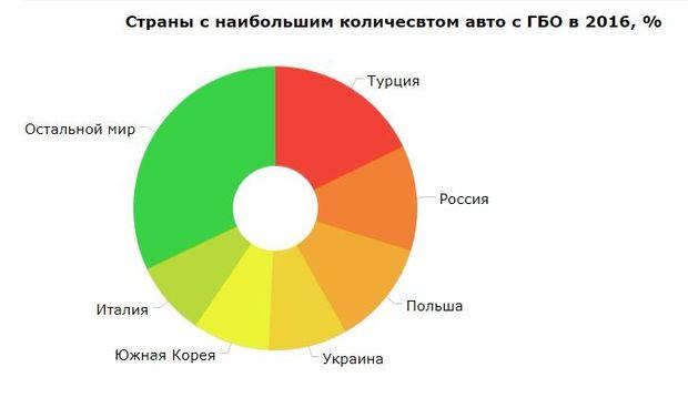 Рейтинг країн з найбільшою кількістю автомобілів на газі