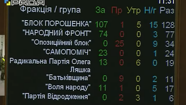 Верховна Рада проголосувала замедичну реформу— відео