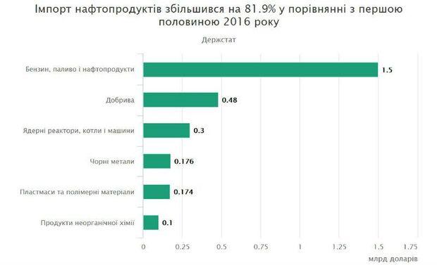 Імпорт з Росії зростає