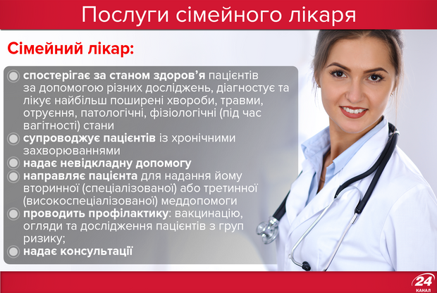 Безкоштовні послуги сімейного лікаря