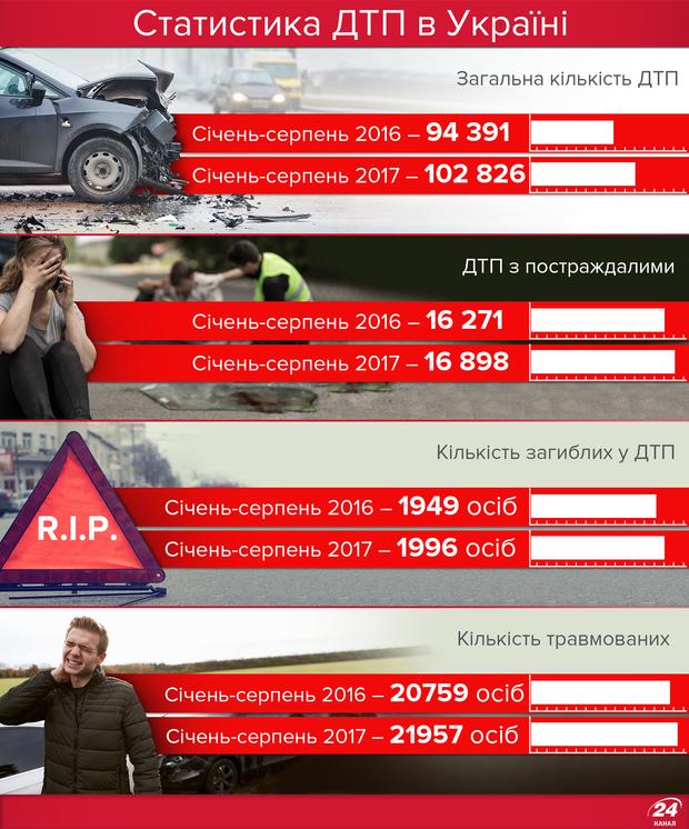 Статистика ДТП в Україні 2017 рік