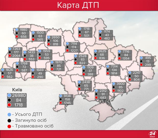 За останні три місяці щодня в Україні в дорожніх аваріях гинули шість осіб, - Супрун - Цензор.НЕТ 8082
