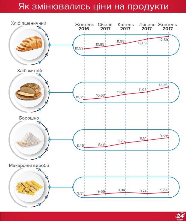 Ціни на хліб та борошно
