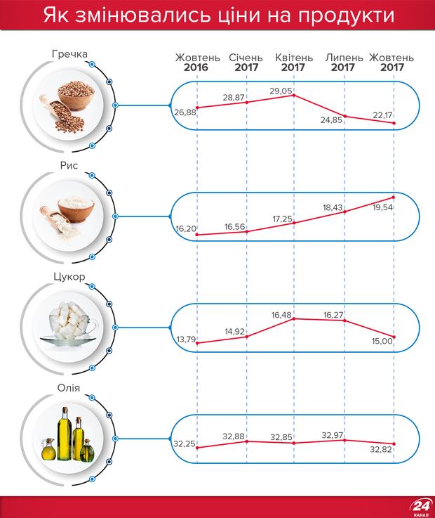 Як змінювались ціни на гречку, рис та цукор