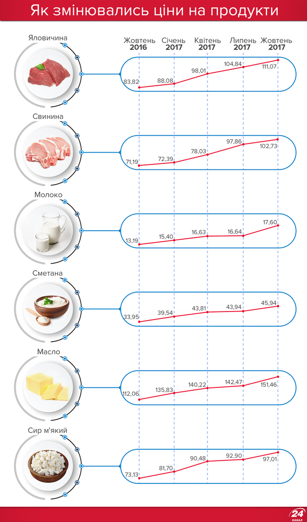 Ціни на м'ясо та молочні продукти