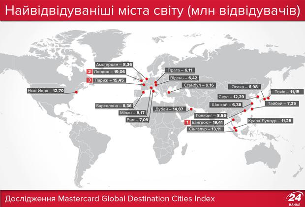 Найпопулярніші міста серед туристів