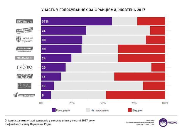Участь фракцій у голосуваннях