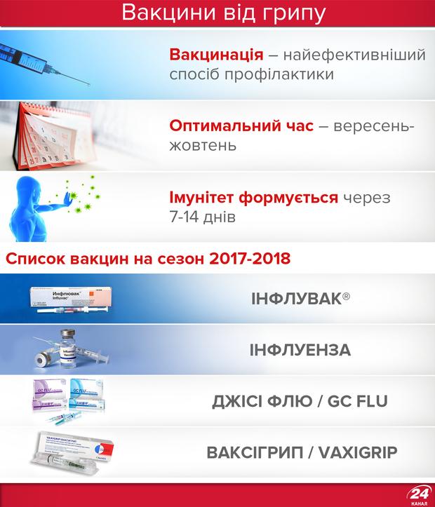 Вакцини від грипу