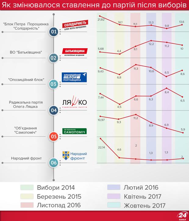 Рейтинги політичних партій в Україні